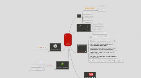 Mind Map: VISIO