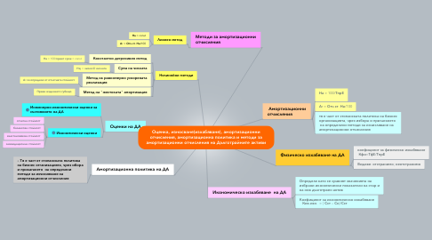 Mind Map: Оценка, износване(изхабяване), амортизационни отчисления, амортизационна политика и методи за амортизационни отчисления на Дълготрайните активи
