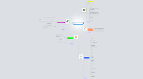 Mind Map: A Question of Communication Session 1