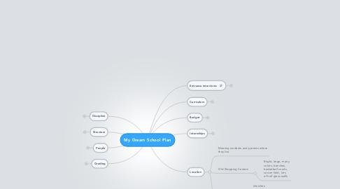 Mind Map: My Dream School Plan