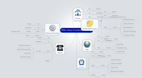 Mind Map: Miller Library Circulation WebSite