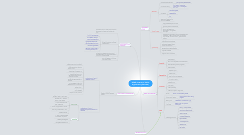 Mind Map: ADHD (Attention Deficit Hyperactivity Disorder)