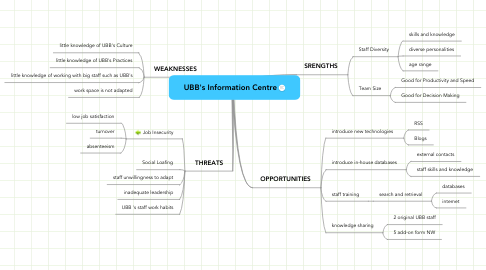 Mind Map: UBB's Information Centre