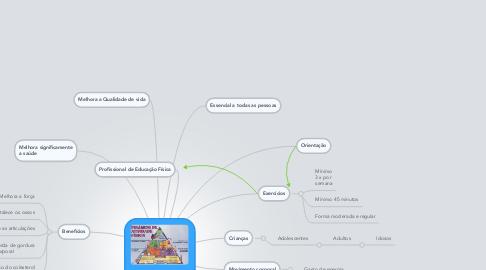 Mind Map: Atividade Física