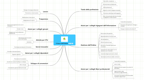 Mind Map: Il futuro dell'Ordine