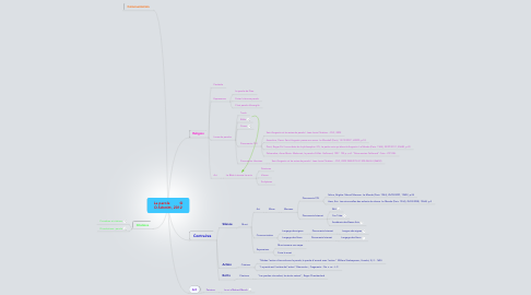 Mind Map: La parole         © D.Schmitt, 2012