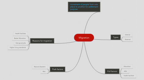 Mind Map: Migration