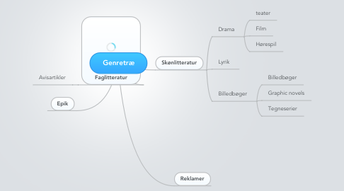 Mind Map: Genretræ