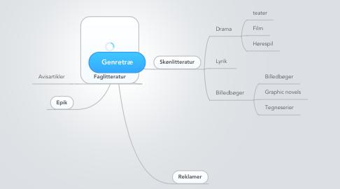 Mind Map: Genretræ