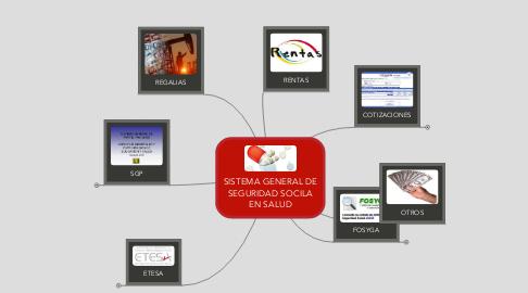Mind Map: SISTEMA GENERAL DE SEGURIDAD SOCILA EN SALUD