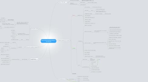 Mind Map: Практические приемы работы с мотивацией