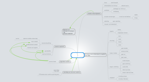Mind Map: De industriele revolutie
