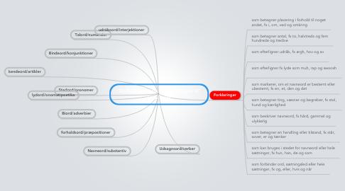Mind Map: Ordklasser - placer forklaringer til ordklasser