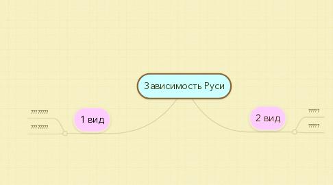 Mind Map: Зависимость Руси