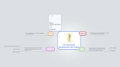 Mind Map: Os elementos fundamentais dos mapas