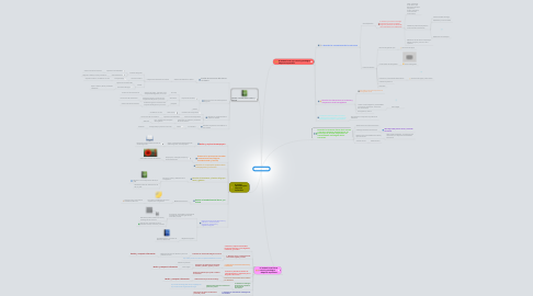 Mind Map: Hematología