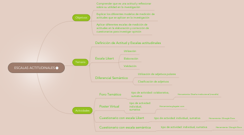 Mind Map: ESCALAS ACTITUDINALES