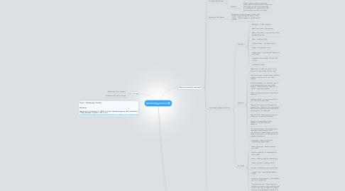 Mind Map: Methodology Section