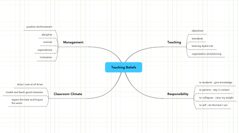 Mind Map: Teaching Beliefs