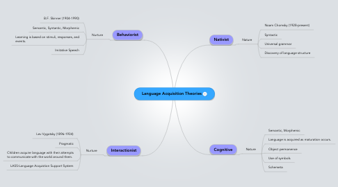 Mind Map: Language Acquisition Theories
