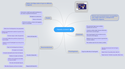 Mind Map: FRANELOGRAFO