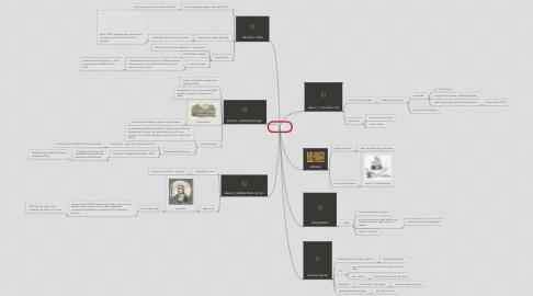 Mind Map: slaveri