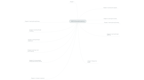 Mind Map: NESTA Decoded Learning