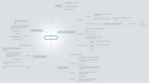Mind Map: Hypersensitivity