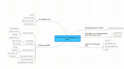 Mind Map: Climate - fokus: bæredygtighed og klima
