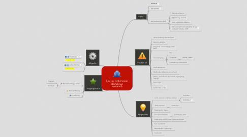 Mind Map: Fjar- og netkennarar Starfsþróun Þankahríð