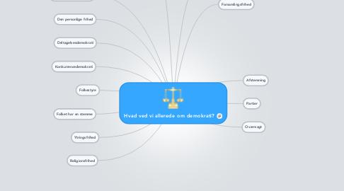 Mind Map: Hvad ved vi allerede om demokrati?