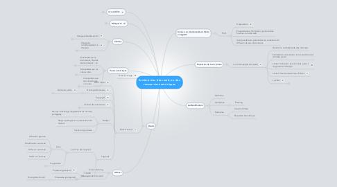 Mind Map: Accès à des sites web ou des ressources numériques