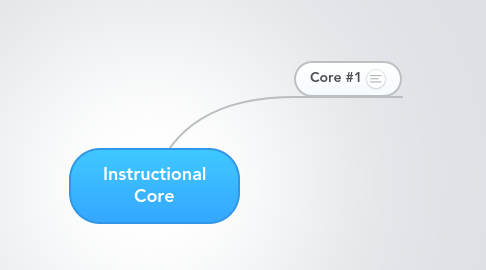 Mind Map: Instructional Core