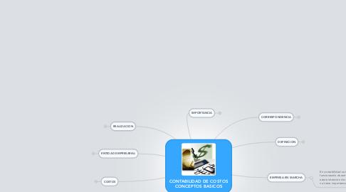 Mind Map: CONTABILIDAD DE COSTOS CONCEPTOS BASICOS