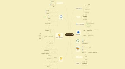 Mind Map: Contratacion
