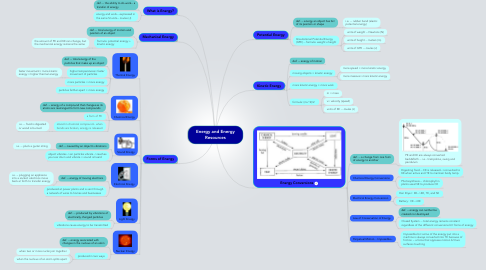 Mind Map: Energy and Energy Resources