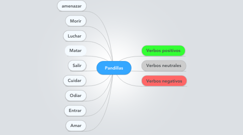 Mind Map: Pandillas