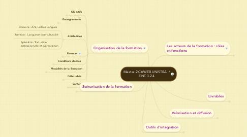 Mind Map: Master 2 CAWEB UNISTRA  / ENT 3.2.4