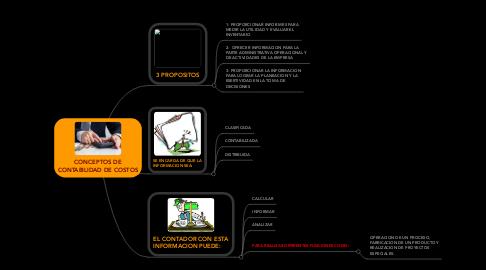 Mind Map: CONCEPTOS DE CONTABILIDAD DE COSTOS