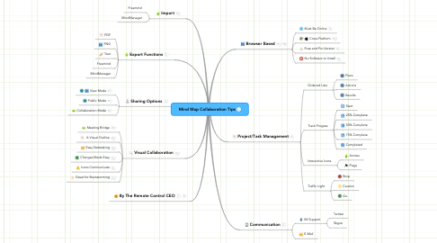 Mind Map: Mind Map Collaboration Tips