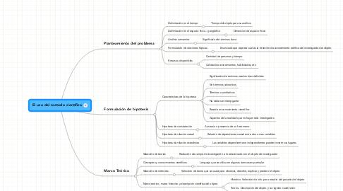 Mind Map: El uso del metodo científico