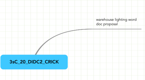 Mind Map: 3sC_20_DIDC2_CRICK