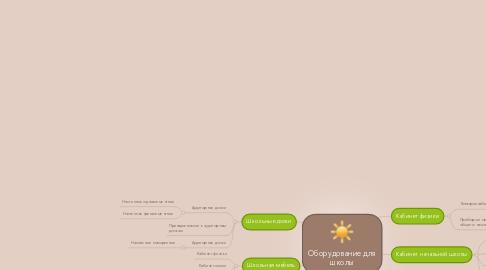 Mind Map: Оборудование для школы