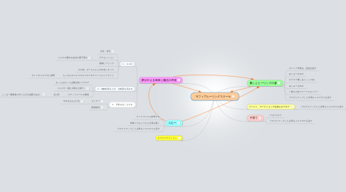 Mind Map: ヨフィアヒーリングスクール
