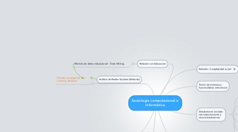 Mind Map: Sociología computacional o informática