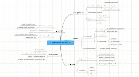 Mind Map: Te Ara Production Workflow Tool