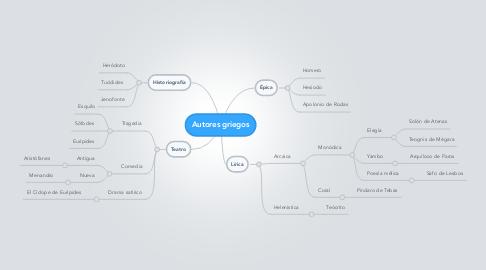 Mind Map: Autores griegos