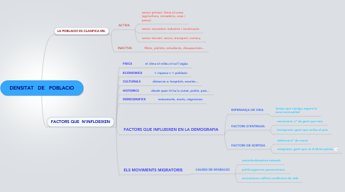 Mind Map: DENSITAT   DE   POBLACIO