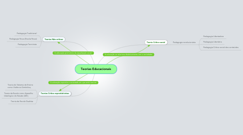 Mind Map: Teorias Educacionais