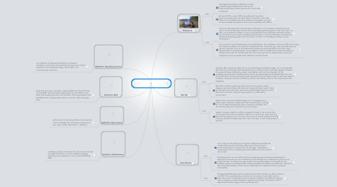 Mind Map: Emily Wakeford Operating Systems